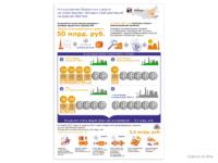 Инфографика РусГидро по строящимся объектам